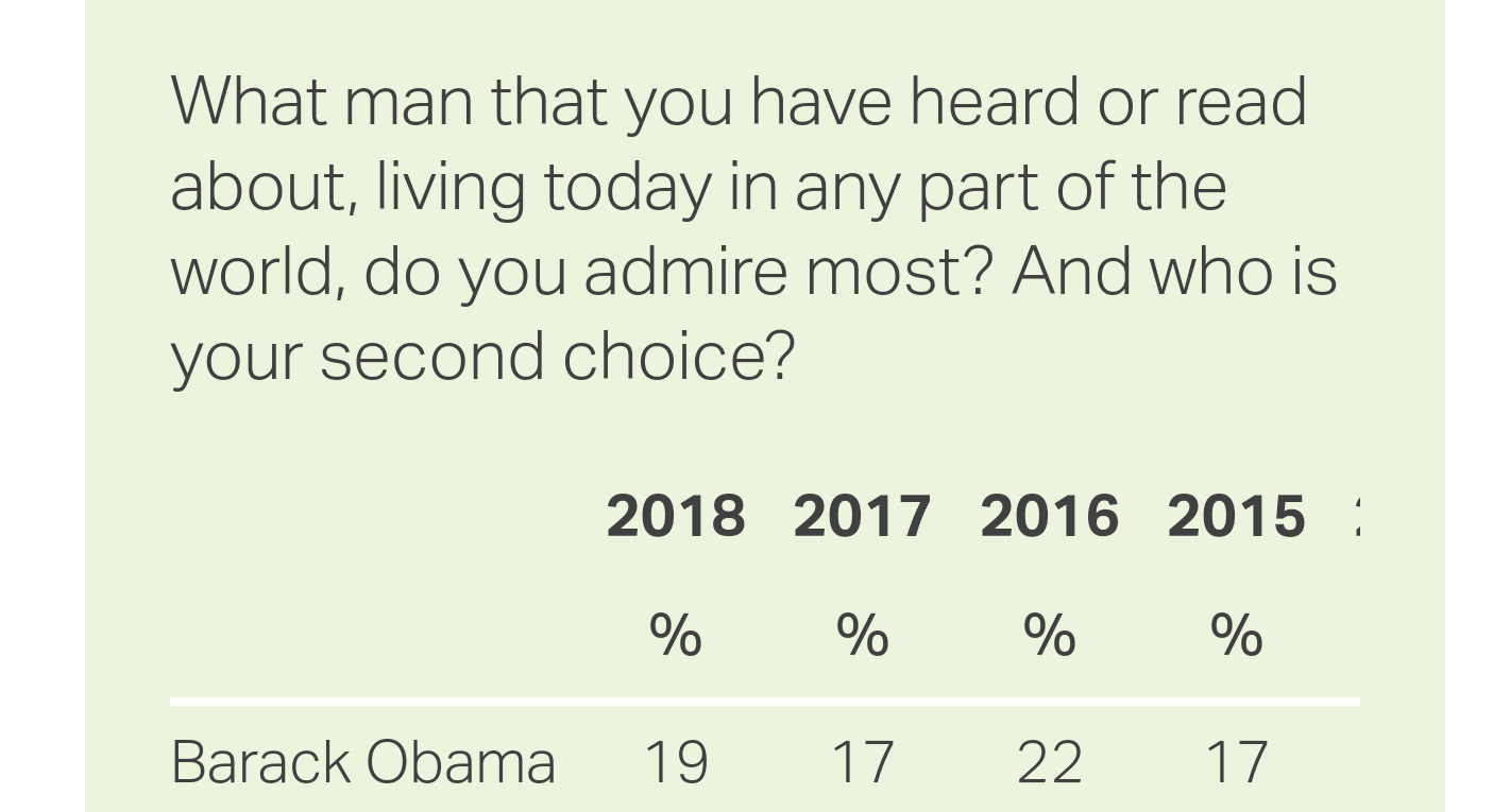 Only 19% of Americans say they admire Obama