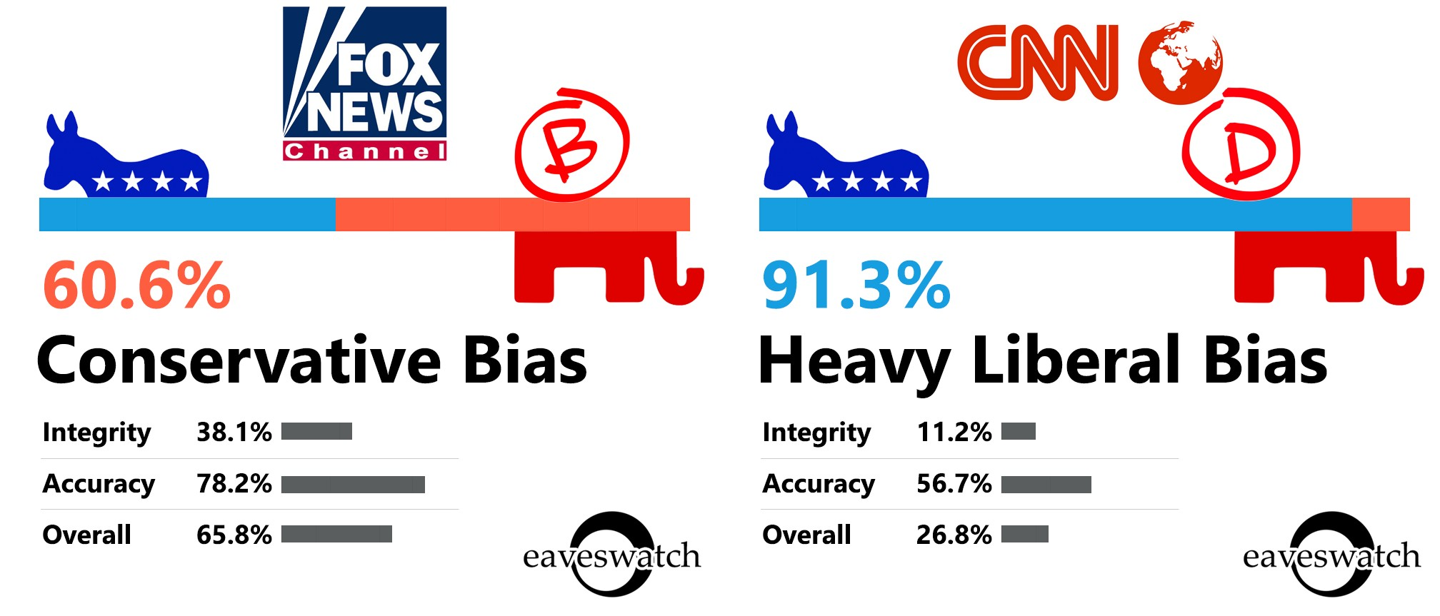 Politifact study: fox news lies 1.5 times per year on average.