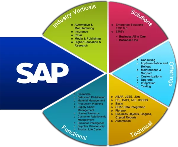 sap abap on hana video tutorials